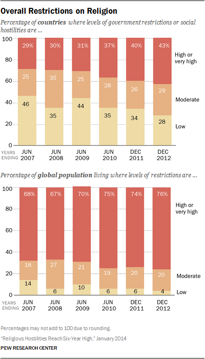 Overall Restrictions on Religion. Chart and image by the Pew Research Center. Available at http://www.pewforum.org/2014/01/14/religious-hostilities-reach-six-year-high/
